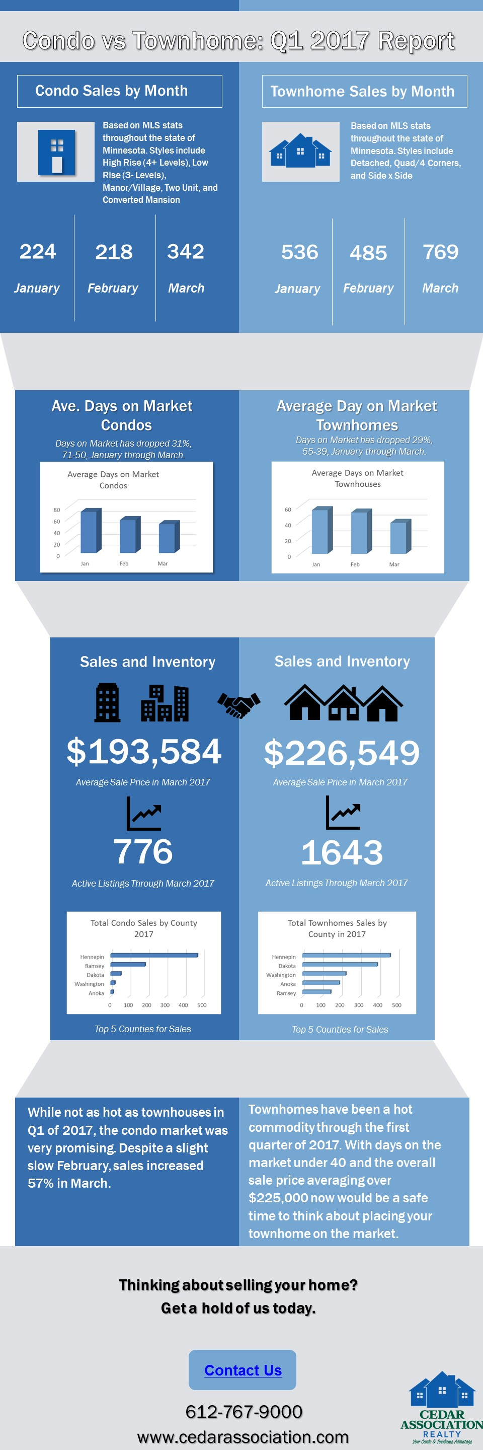 minnesota real estate infographic report