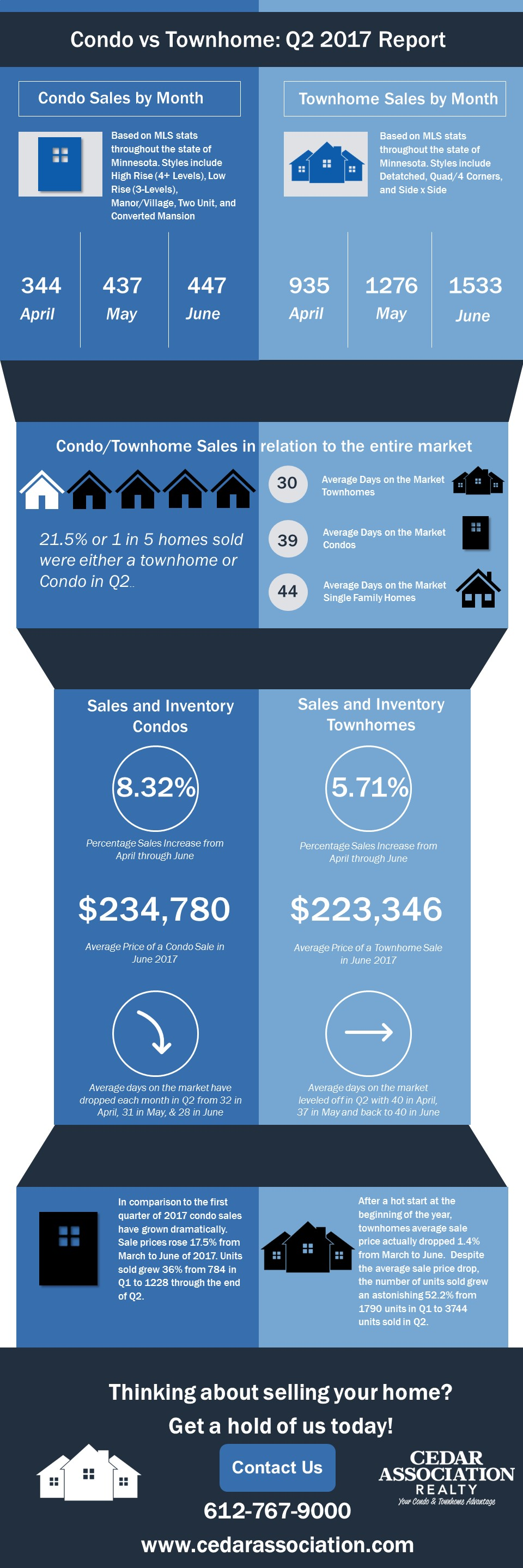Infographic, Sales, Condos, Townhomes, Minnesota Real Estate